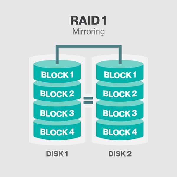 RAID 1 pour les sauvegardes informatiques